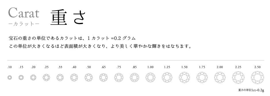 神戸三ノ宮ダイヤモンドの選び方3