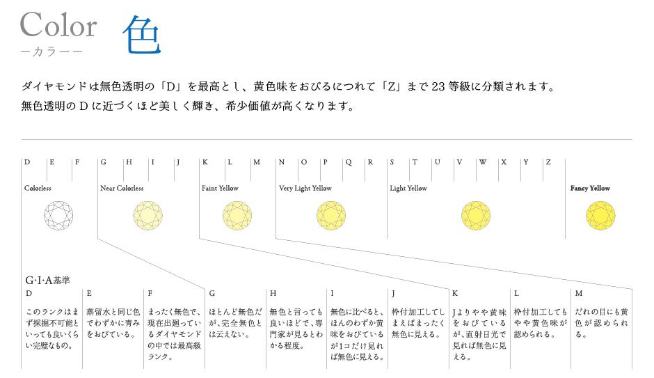 神戸三ノ宮ダイヤモンドの選び方4