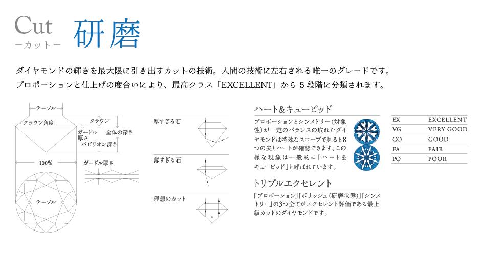 神戸三ノ宮ダイヤモンドの選び方6