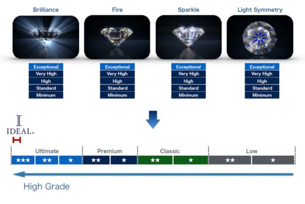 ダイヤモンド アイディアル 輝きの評価